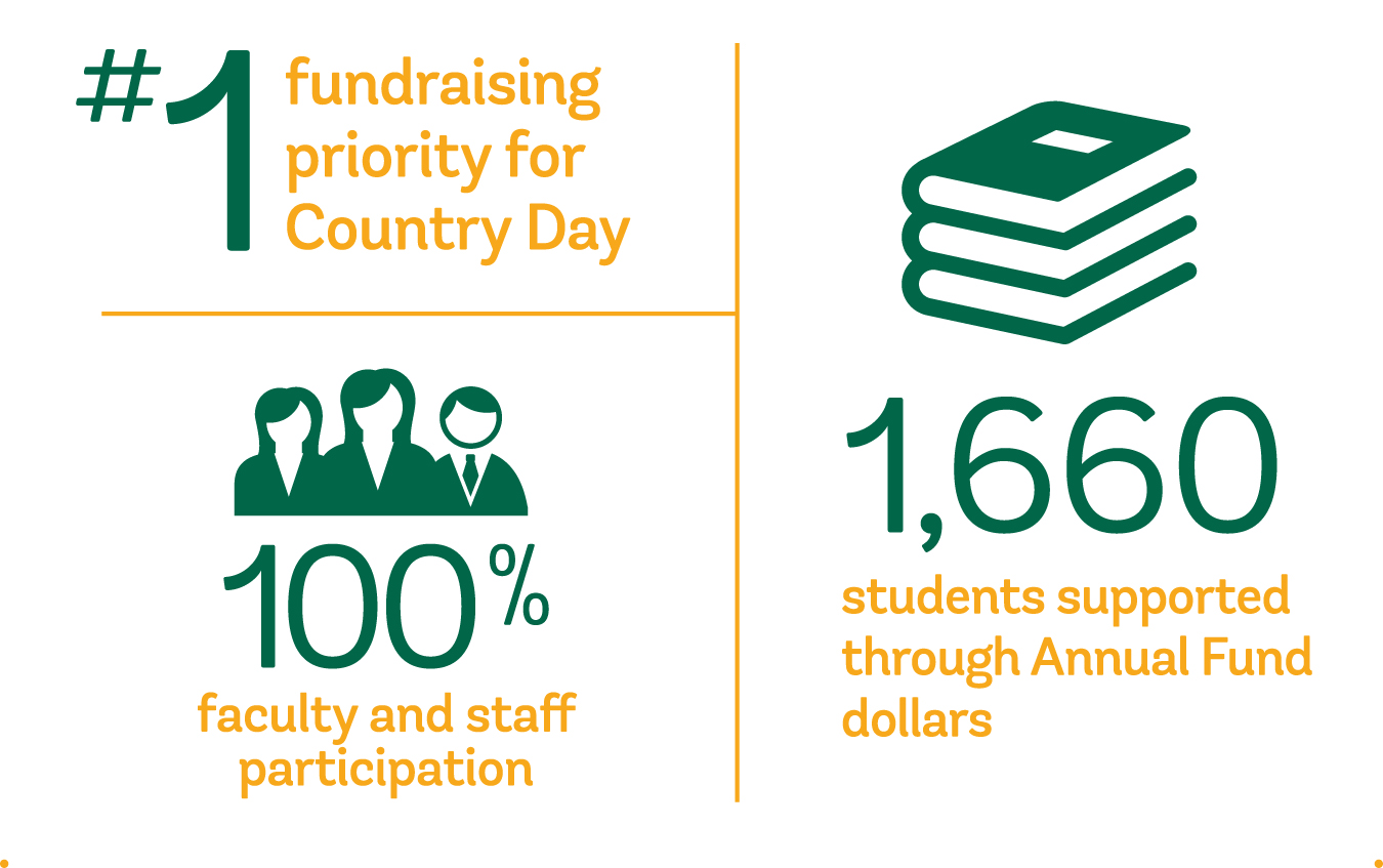 Annual Fund is Country Day's top fundraising priority